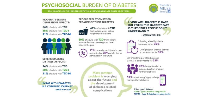 Psychosocial Burden of Diabetes: AnInfographic